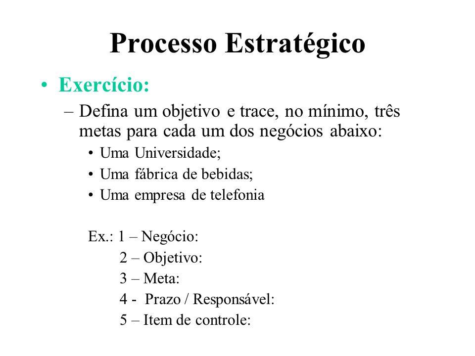 Processo Estratégico Exercício: –Defina um objetivo e trace, no mínimo, três metas para cada um dos negócios abaixo: Uma Universidade; Uma fábrica de
