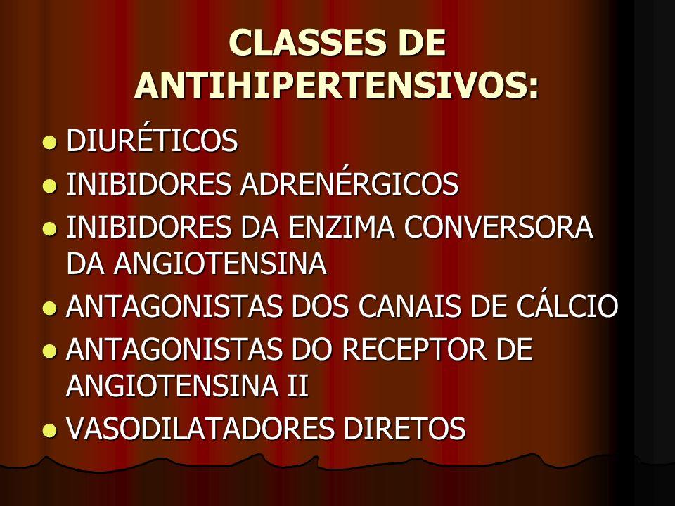 CLASSES DE ANTIHIPERTENSIVOS: DIURÉTICOS DIURÉTICOS INIBIDORES ADRENÉRGICOS INIBIDORES ADRENÉRGICOS INIBIDORES DA ENZIMA CONVERSORA DA ANGIOTENSINA INIBIDORES DA ENZIMA CONVERSORA DA ANGIOTENSINA ANTAGONISTAS DOS CANAIS DE CÁLCIO ANTAGONISTAS DOS CANAIS DE CÁLCIO ANTAGONISTAS DO RECEPTOR DE ANGIOTENSINA II ANTAGONISTAS DO RECEPTOR DE ANGIOTENSINA II VASODILATADORES DIRETOS VASODILATADORES DIRETOS