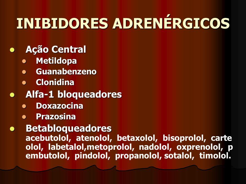 INIBIDORES ADRENÉRGICOS Ação Central Ação Central Metildopa Metildopa Guanabenzeno Guanabenzeno Clonidina Clonidina Alfa-1 bloqueadores Alfa-1 bloqueadores Doxazocina Doxazocina Prazosina Prazosina Betabloqueadores Betabloqueadores acebutolol, atenolol, betaxolol, bisoprolol, carte olol, labetalol,metoprolol, nadolol, oxprenolol, p embutolol, pindolol, propanolol, sotalol, timolol.