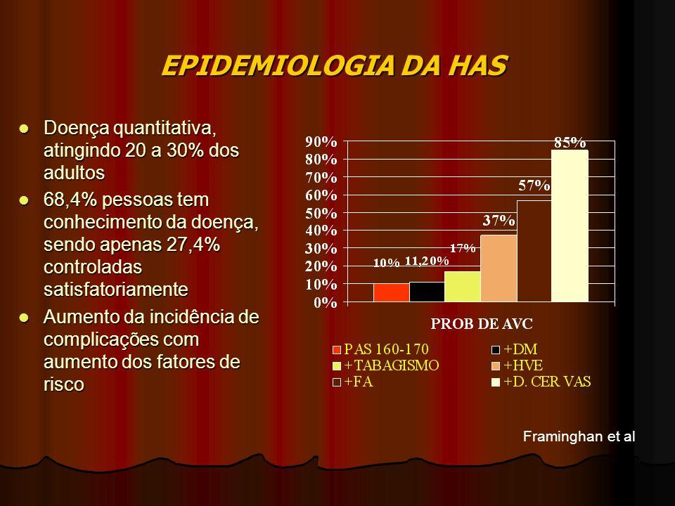 EPIDEMIOLOGIA DA HAS Doença quantitativa, atingindo 20 a 30% dos adultos Doença quantitativa, atingindo 20 a 30% dos adultos 68,4% pessoas tem conhecimento da doença, sendo apenas 27,4% controladas satisfatoriamente 68,4% pessoas tem conhecimento da doença, sendo apenas 27,4% controladas satisfatoriamente Aumento da incidência de complicações com aumento dos fatores de risco Aumento da incidência de complicações com aumento dos fatores de risco Framinghan et al