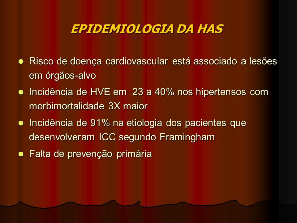 EPIDEMIOLOGIA DA HAS Risco de doença cardiovascular está associado a lesões em órgãos-alvo Risco de doença cardiovascular está associado a lesões em órgãos-alvo Incidência de HVE em 23 a 40% nos hipertensos com morbimortalidade 3X maior Incidência de HVE em 23 a 40% nos hipertensos com morbimortalidade 3X maior Incidência de 91% na etiologia dos pacientes que desenvolveram ICC segundo Framingham Incidência de 91% na etiologia dos pacientes que desenvolveram ICC segundo Framingham Falta de prevenção primária Falta de prevenção primária
