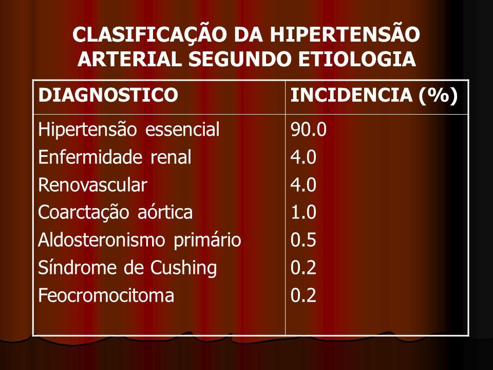 CLASIFICAÇÃO DA HIPERTENSÃO ARTERIAL SEGUNDO ETIOLOGIA DIAGNOSTICOINCIDENCIA (%) Hipertensão essencial Enfermidade renal Renovascular Coarctação aórtica Aldosteronismo primário Síndrome de Cushing Feocromocitoma 90.0 4.0 1.0 0.5 0.2