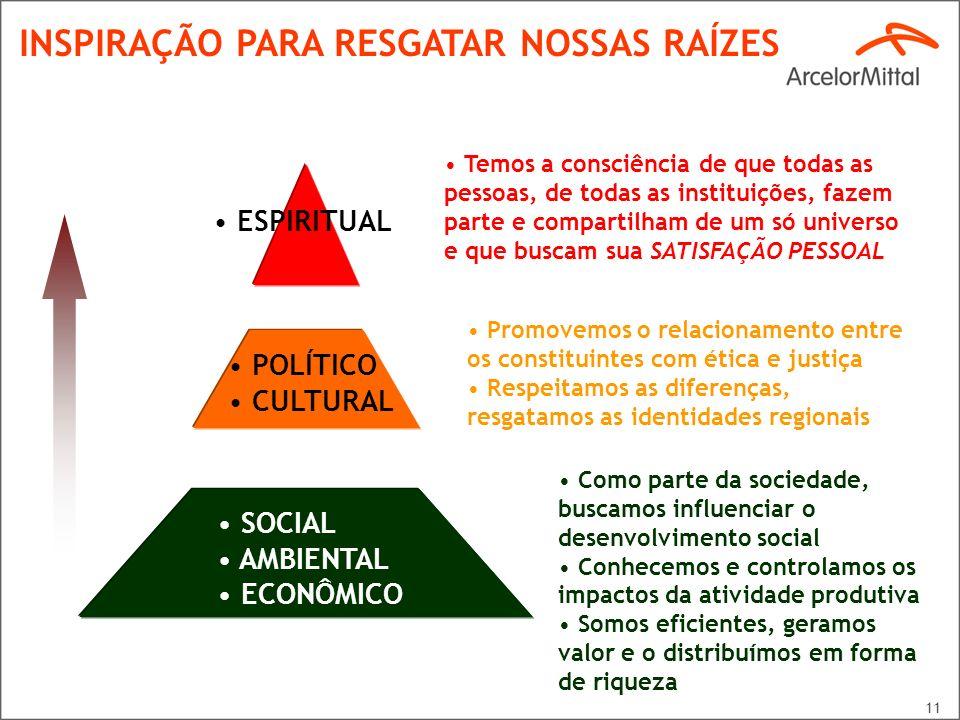 11 SOCIAL AMBIENTAL ECONÔMICO POLÍTICO CULTURAL ESPIRITUAL Como parte da sociedade, buscamos influenciar o desenvolvimento social Conhecemos e control