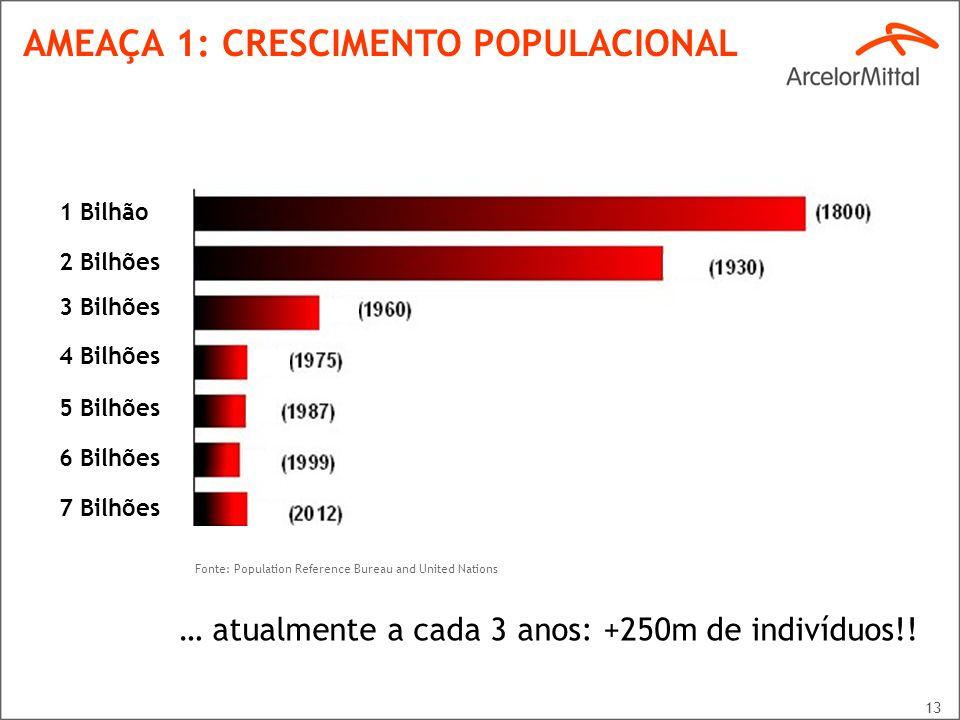 13 AMEAÇA 1: CRESCIMENTO POPULACIONAL 1 Bilhão 2 Bilhões 3 Bilhões 4 Bilhões 5 Bilhões 6 Bilhões 7 Bilhões Fonte: Population Reference Bureau and Unit