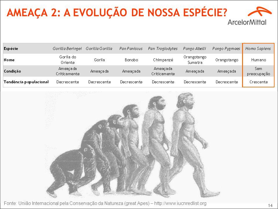 14 AMEAÇA 2: A EVOLUÇÃO DE NOSSA ESPÉCIE? Fonte: União Internacional pela Conservação da Natureza (great Apes) – http://www.iucnredlist.org