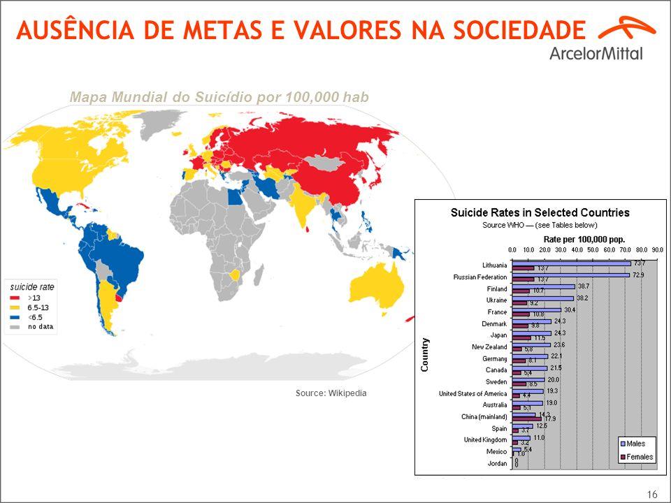 16 AUSÊNCIA DE METAS E VALORES NA SOCIEDADE Mapa Mundial do Suicídio por 100,000 hab Source: Wikipedia