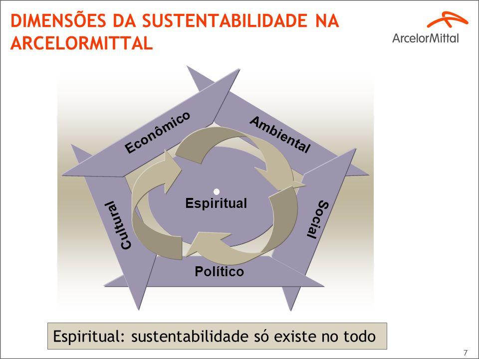 7 DIMENSÕES DA SUSTENTABILIDADE NA ARCELORMITTAL Ambiental Social Político Cultural Econômico Espiritual Espiritual: sustentabilidade só existe no tod