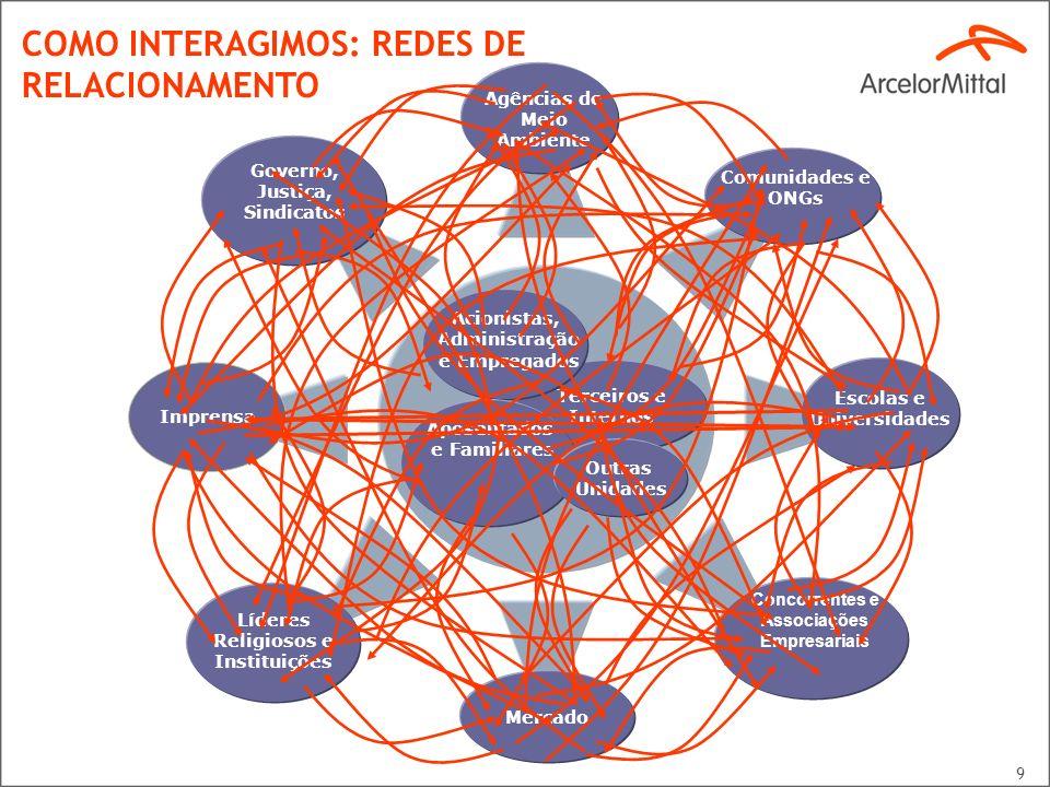 9 Terceiros e Internos Acionistas, Administração e Empregados Aposentados e Familiares Líderes Religiosos e Instituições Governo, Justiça, Sindicatos
