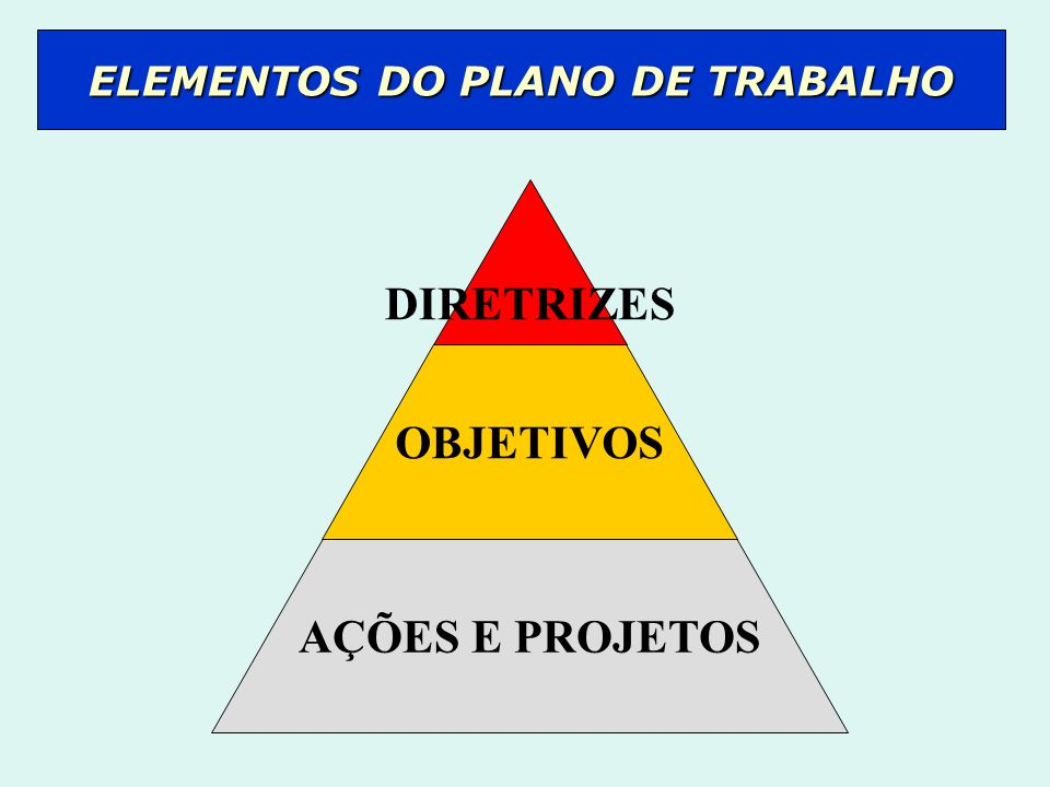 DIRETRIZES OBJETIVOS AÇÕES E PROJETOS ELEMENTOS DO PLANO DE TRABALHO