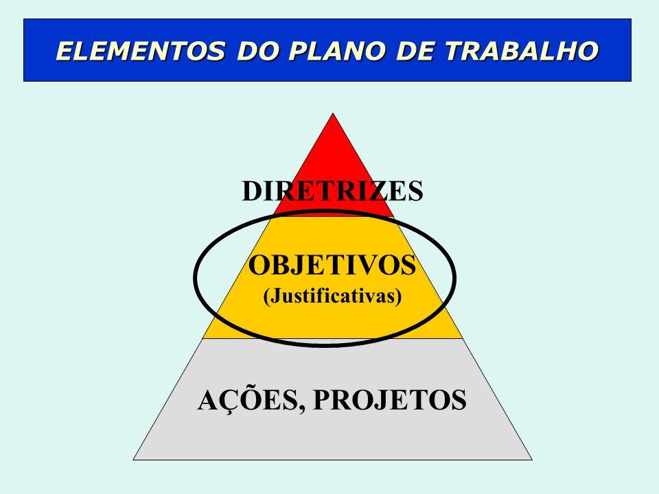 DIRETRIZES OBJETIVOS (Justificativas) AÇÕES, PROJETOS ELEMENTOS DO PLANO DE TRABALHO