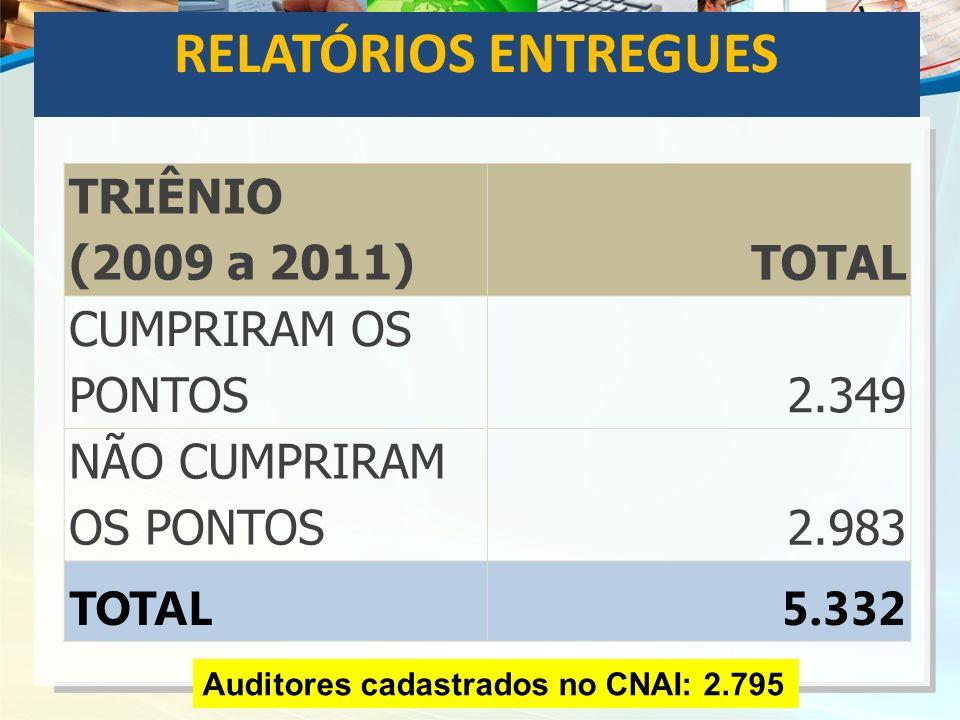 RELATÓRIOS ENTREGUES TRIÊNIO (2009 a 2011)TOTAL CUMPRIRAM OS PONTOS2.349 NÃO CUMPRIRAM OS PONTOS2.983 TOTAL5.332 Auditores cadastrados no CNAI: 2.795