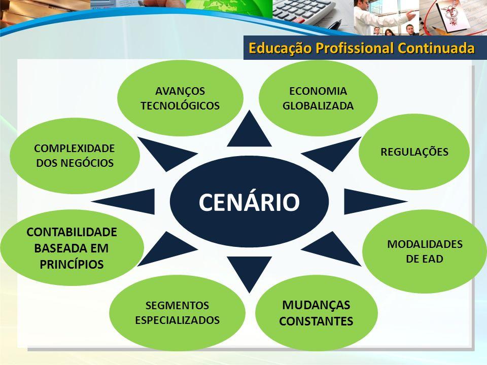 Educação Profissional Continuada CENÁRIO AVANÇOS TECNOLÓGICOS ECONOMIA GLOBALIZADA COMPLEXIDADE DOS NEGÓCIOS MODALIDADES DE EAD CONTABILIDADE BASEADA