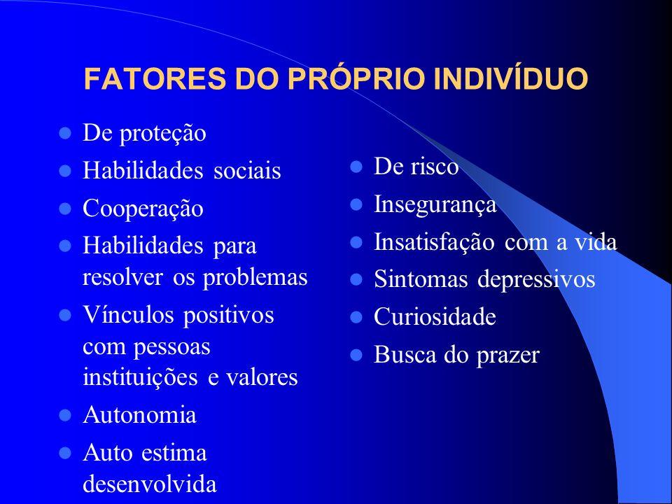 FATORES DO PRÓPRIO INDIVÍDUO De proteção Habilidades sociais Cooperação Habilidades para resolver os problemas Vínculos positivos com pessoas institui
