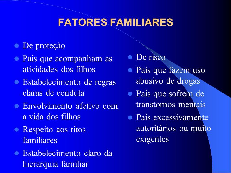 FATORES FAMILIARES De proteção Pais que acompanham as atividades dos filhos Estabelecimento de regras claras de conduta Envolvimento afetivo com a vid