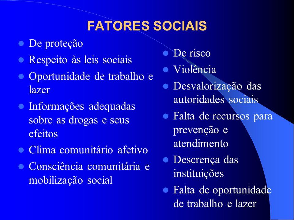 FATORES SOCIAIS De proteção Respeito às leis sociais Oportunidade de trabalho e lazer Informações adequadas sobre as drogas e seus efeitos Clima comun