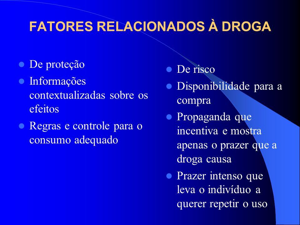 FATORES RELACIONADOS À DROGA De proteção Informações contextualizadas sobre os efeitos Regras e controle para o consumo adequado De risco Disponibilid