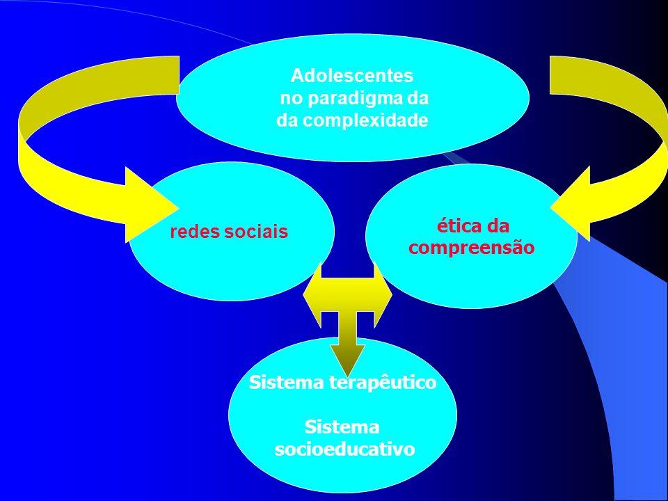 Adolescentes no paradigma da da complexidade redes sociais ética da compreensão Sistema terapêutico Sistema socioeducativo