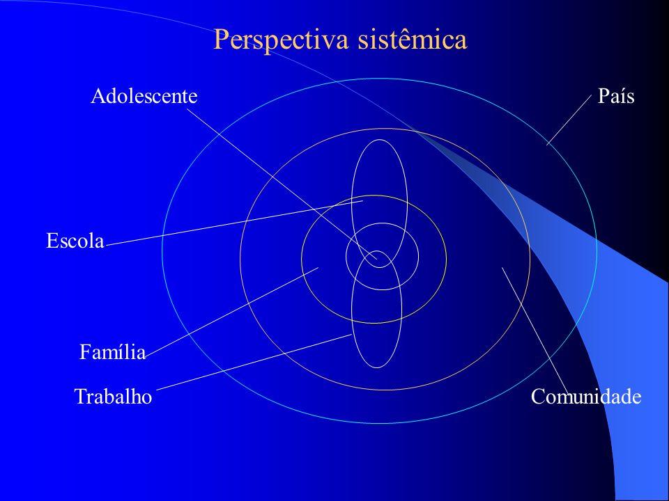 Perspectiva sistêmica Adolescente Família Comunidade País Escola Trabalho
