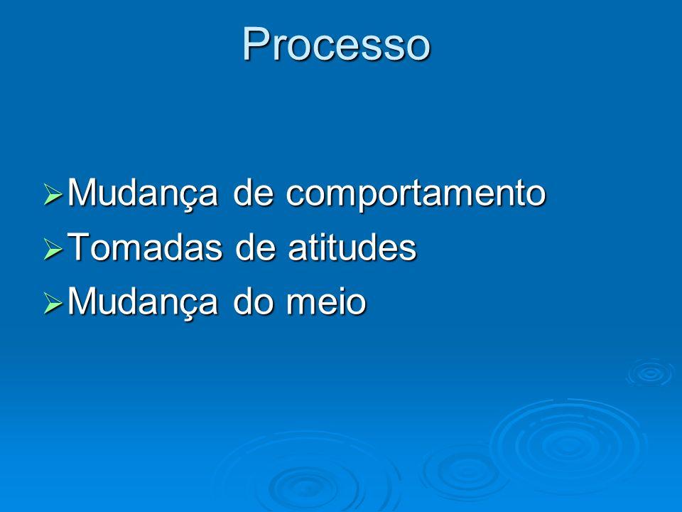 Processo Mudança de comportamento Mudança de comportamento Tomadas de atitudes Tomadas de atitudes Mudança do meio Mudança do meio