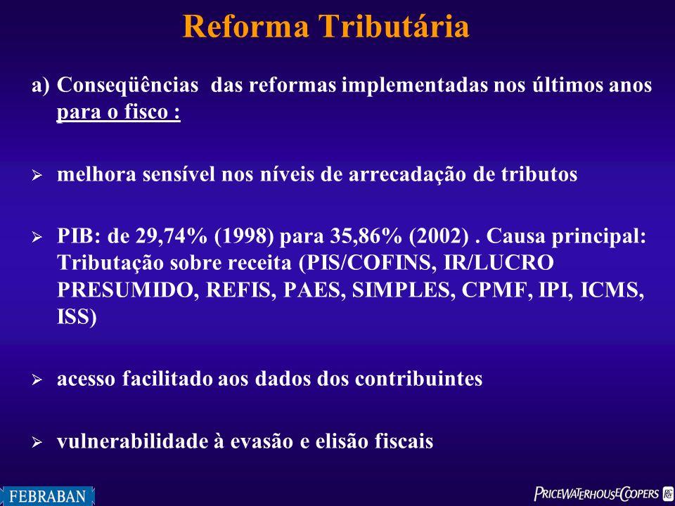 Reforma Tributária a)Conseqüências das reformas implementadas nos últimos anos para o fisco : melhora sensível nos níveis de arrecadação de tributos P
