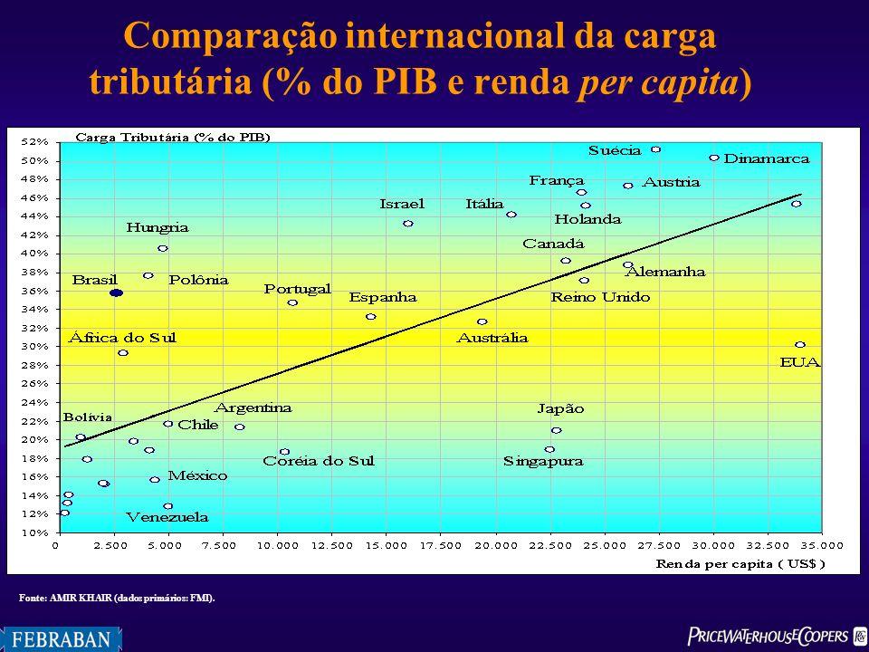 Comparação internacional da carga tributária (% do PIB e renda per capita) Fonte: AMIR KHAIR (dados primários: FMI).