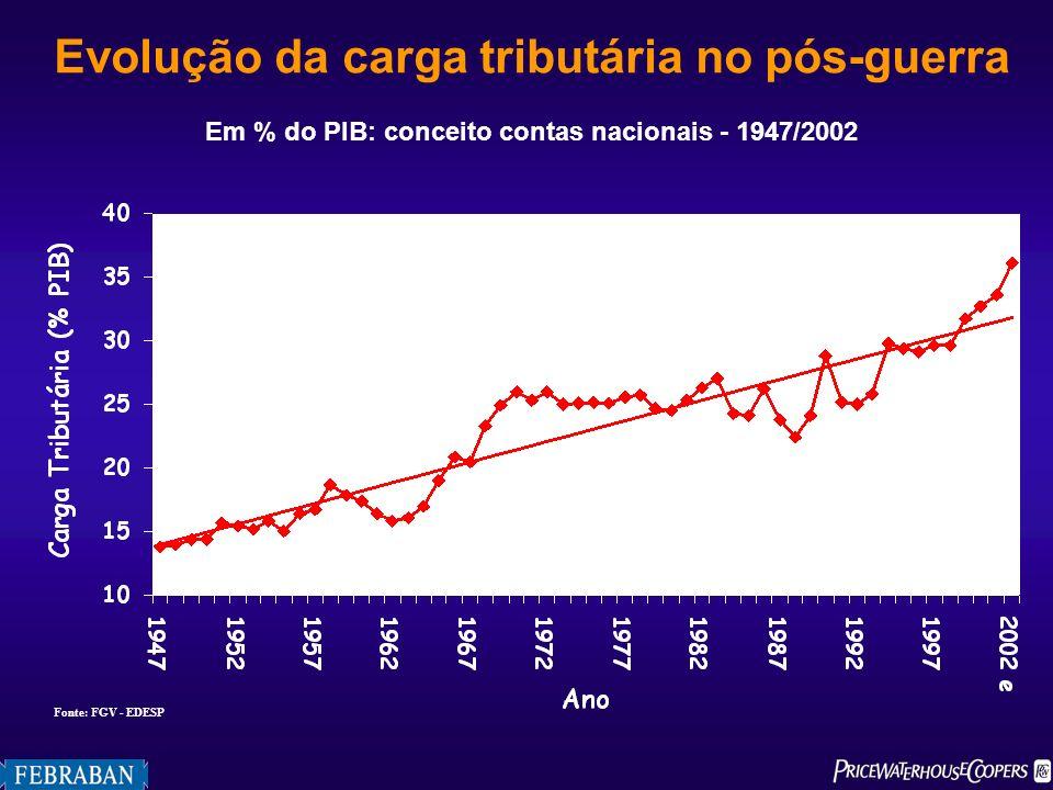 Evolução da carga tributária no pós-guerra Em % do PIB: conceito contas nacionais - 1947/2002 Fonte: FGV - EDESP