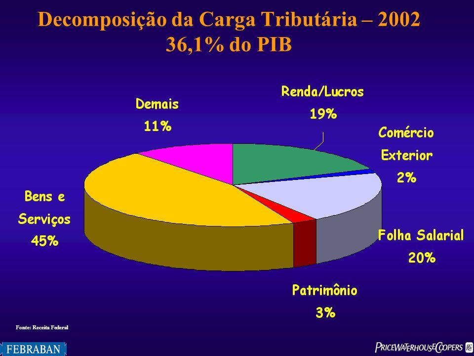 Decomposição da Carga Tributária – 2002 36,1% do PIB Fonte: Receita Federal