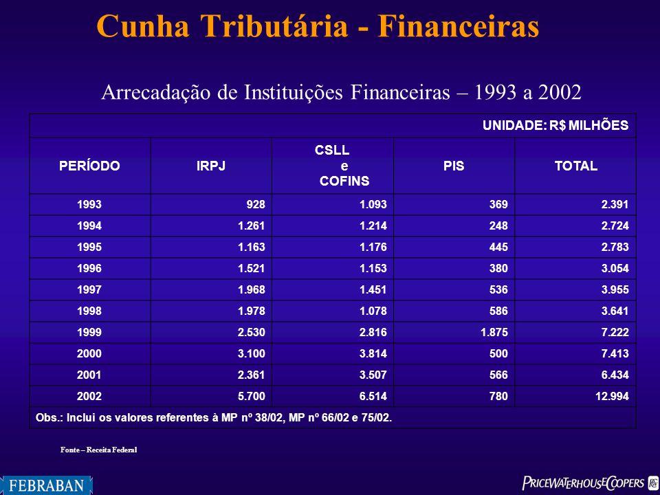 Cunha Tributária - Financeiras Arrecadação de Instituições Financeiras – 1993 a 2002 Fonte – Receita Federal UNIDADE: R$ MILHÕES PERÍODOIRPJ CSLL e CO