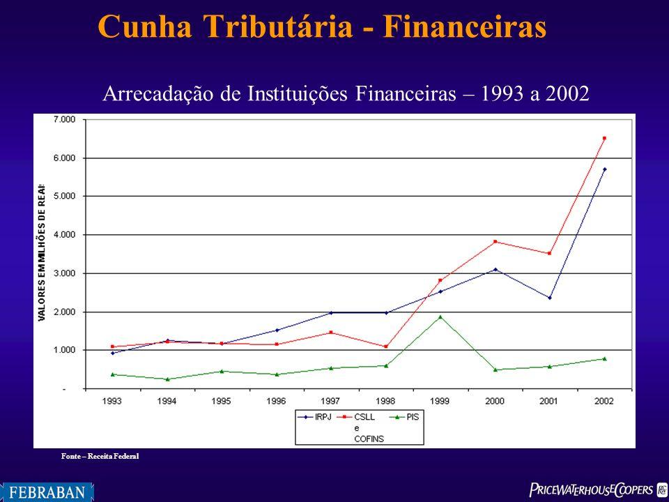 Arrecadação de Instituições Financeiras – 1993 a 2002 Fonte – Receita Federal Cunha Tributária - Financeiras