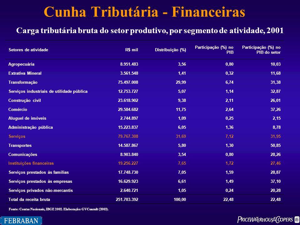 Tabela 4Carga tributária bruta do setor produtivo, por segmento de atividade, 2001 Setores de atividadeR$ milDistribuição (%) Participação (%) no PIB