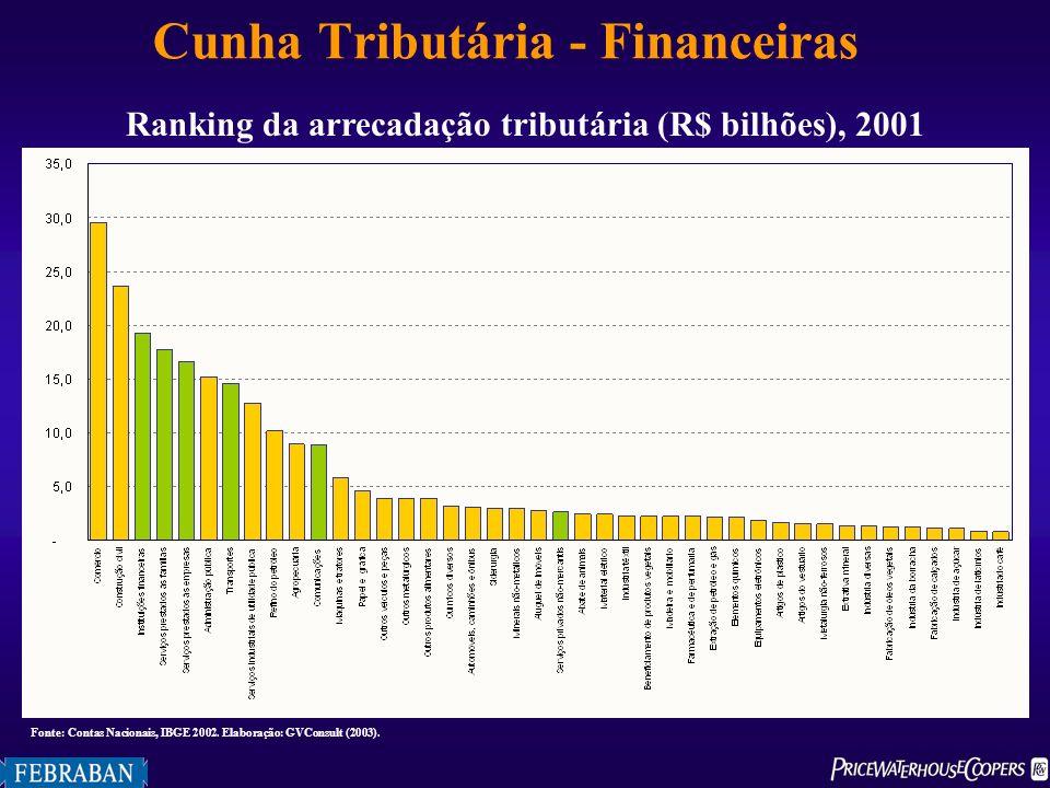 Ranking da arrecadação tributária (R$ bilhões), 2001 Fonte: Contas Nacionais, IBGE 2002. Elaboração: GVConsult (2003). Cunha Tributária - Financeiras