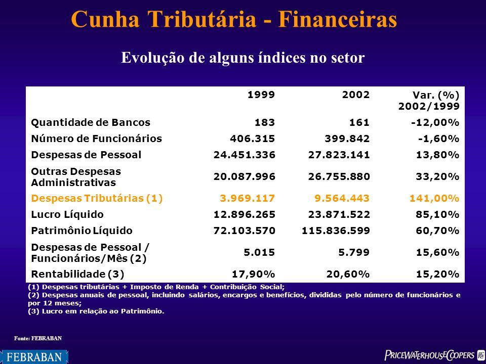 Tabela 4Carga tributária bruta do setor produtivo, por segmento de atividade, 2001 Evolução de alguns índices no setor Fonte: FEBRABAN (1) Despesas tr