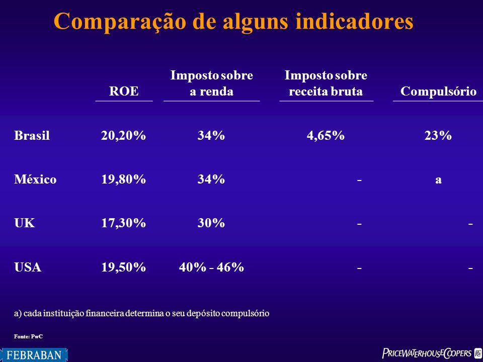 Tabela 4Carga tributária bruta do setor produtivo, por segmento de atividade, 2001 Fonte: PwC Comparação de alguns indicadores ROE Imposto sobre a ren