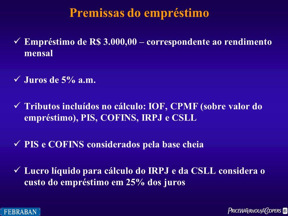 Empréstimo de R$ 3.000,00 – correspondente ao rendimento mensal Juros de 5% a.m. Tributos incluídos no cálculo: IOF, CPMF (sobre valor do empréstimo),