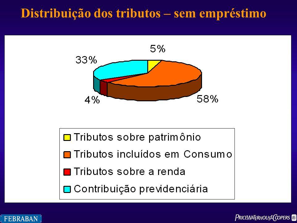 Distribuição dos tributos – sem empréstimo
