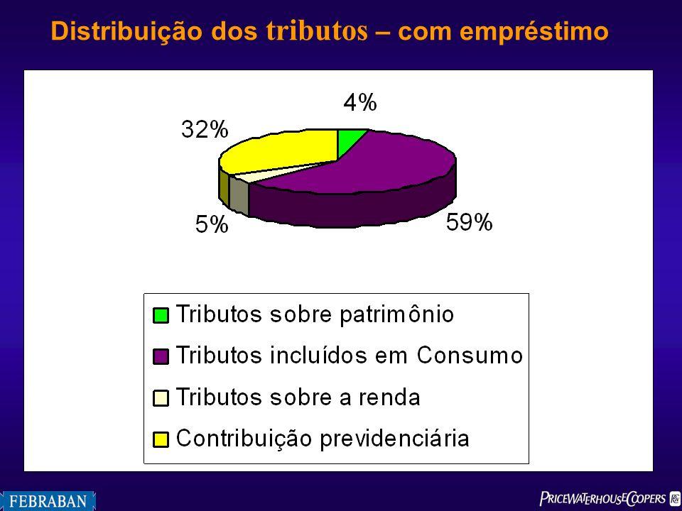 Distribuição dos tributos – com empréstimo