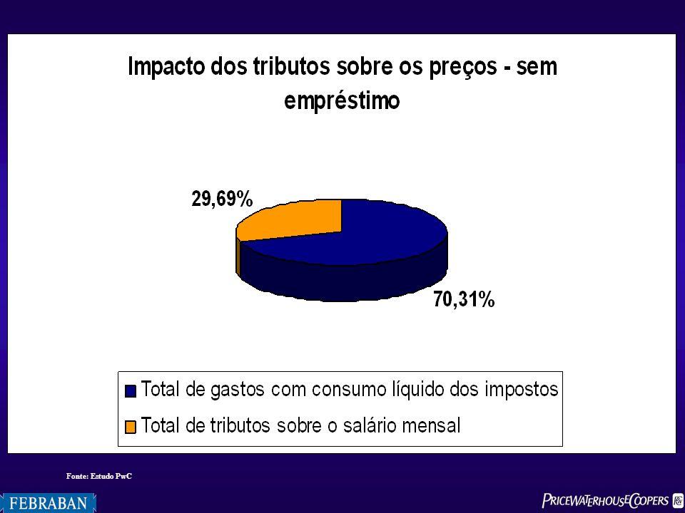 Fonte: Estudo PwC