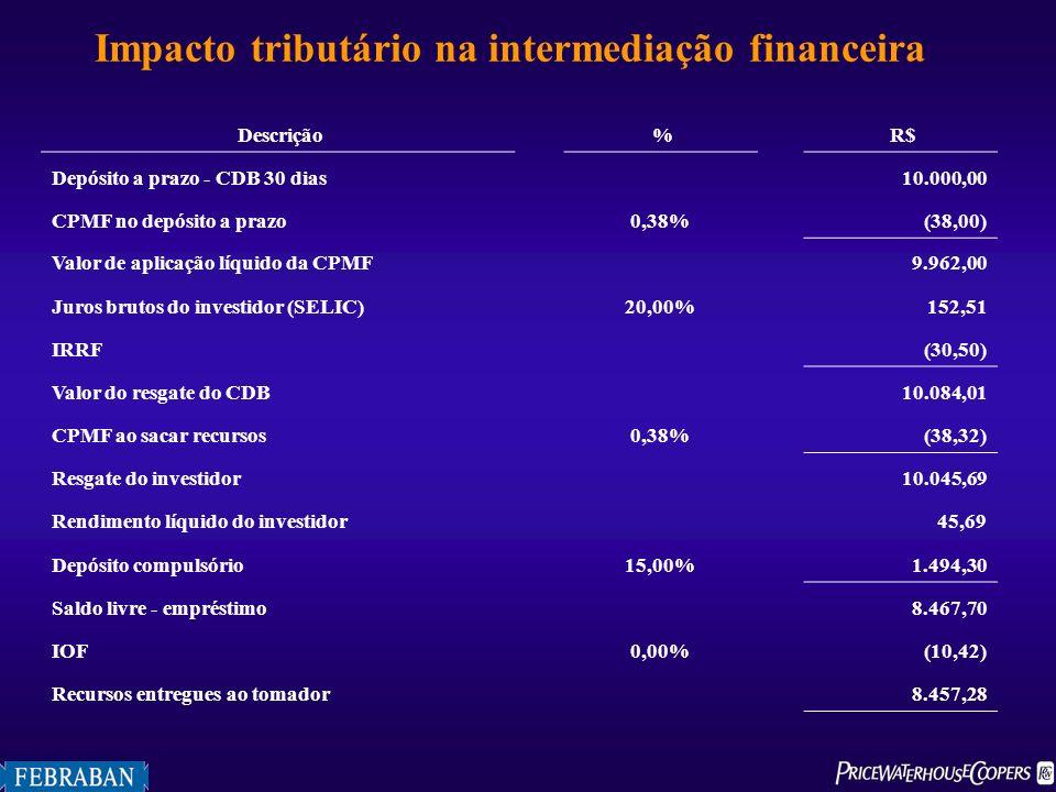 Impacto tributário na intermediação financeira Descrição % R$ Depósito a prazo - CDB 30 dias 10.000,00 CPMF no depósito a prazo0,38% (38,00) Valor de