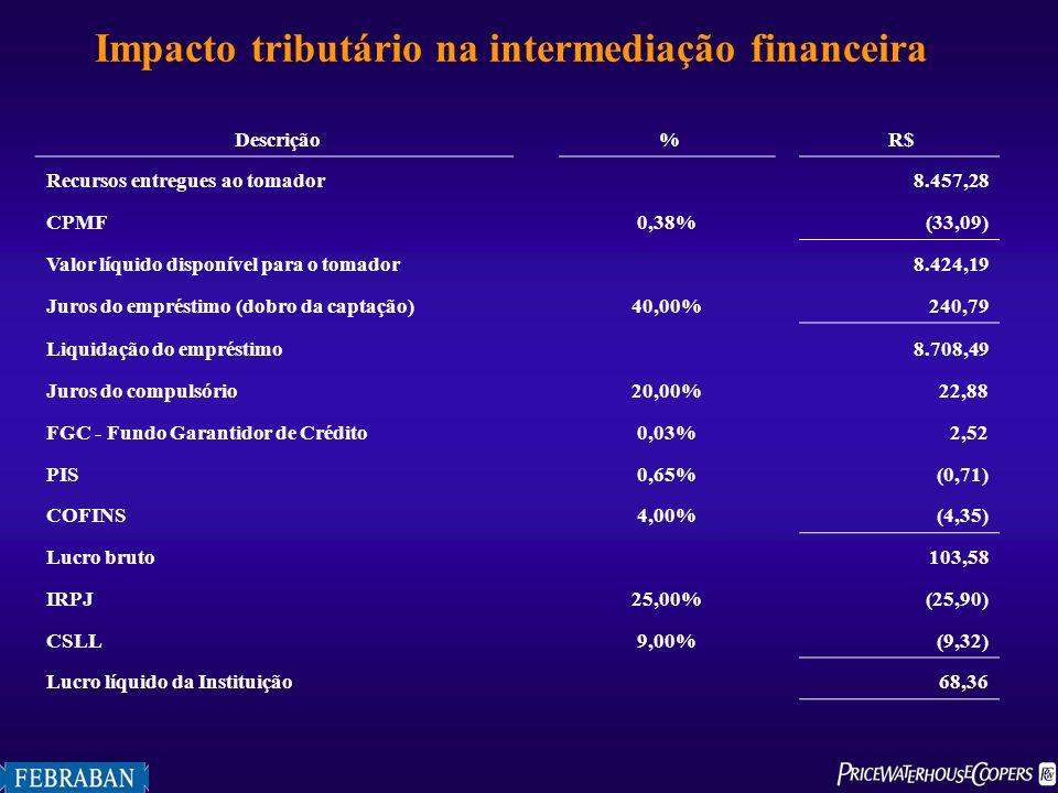 Descrição % R$ Recursos entregues ao tomador 8.457,28 CPMF0,38% (33,09) Valor líquido disponível para o tomador 8.424,19 Juros do empréstimo (dobro da