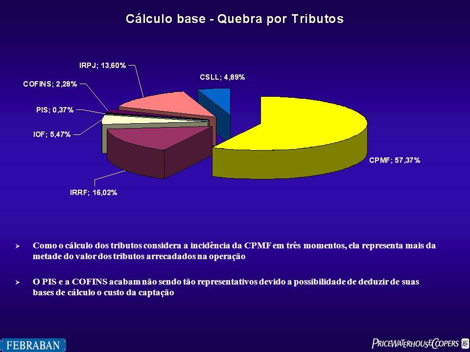 Como o cálculo dos tributos considera a incidência da CPMF em três momentos, ela representa mais da metade do valor dos tributos arrecadados na operaç