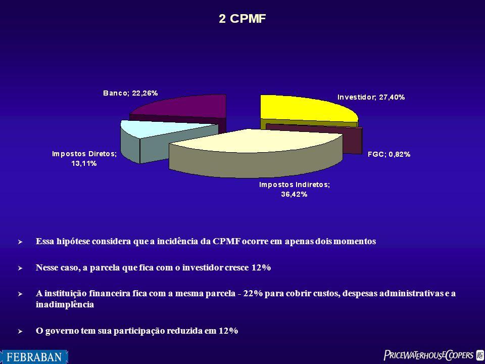Essa hipótese considera que a incidência da CPMF ocorre em apenas dois momentos Nesse caso, a parcela que fica com o investidor cresce 12% A instituiç