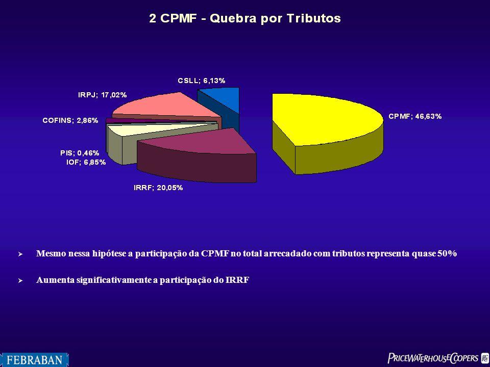 Mesmo nessa hipótese a participação da CPMF no total arrecadado com tributos representa quase 50% Aumenta significativamente a participação do IRRF