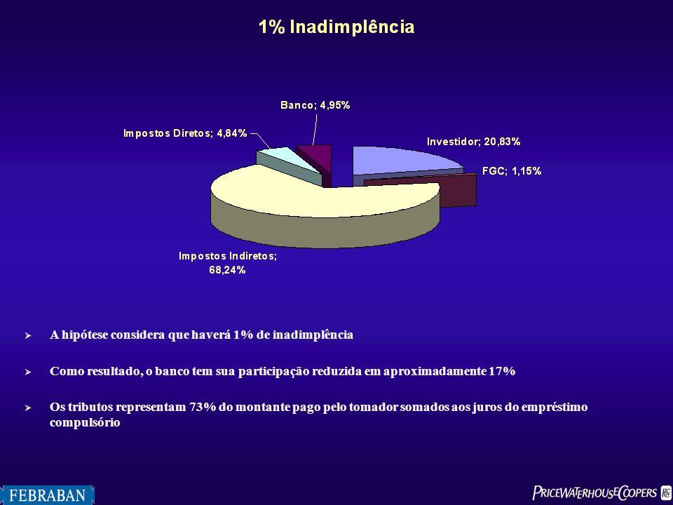 A hipótese considera que haverá 1% de inadimplência Como resultado, o banco tem sua participação reduzida em aproximadamente 17% Os tributos represent