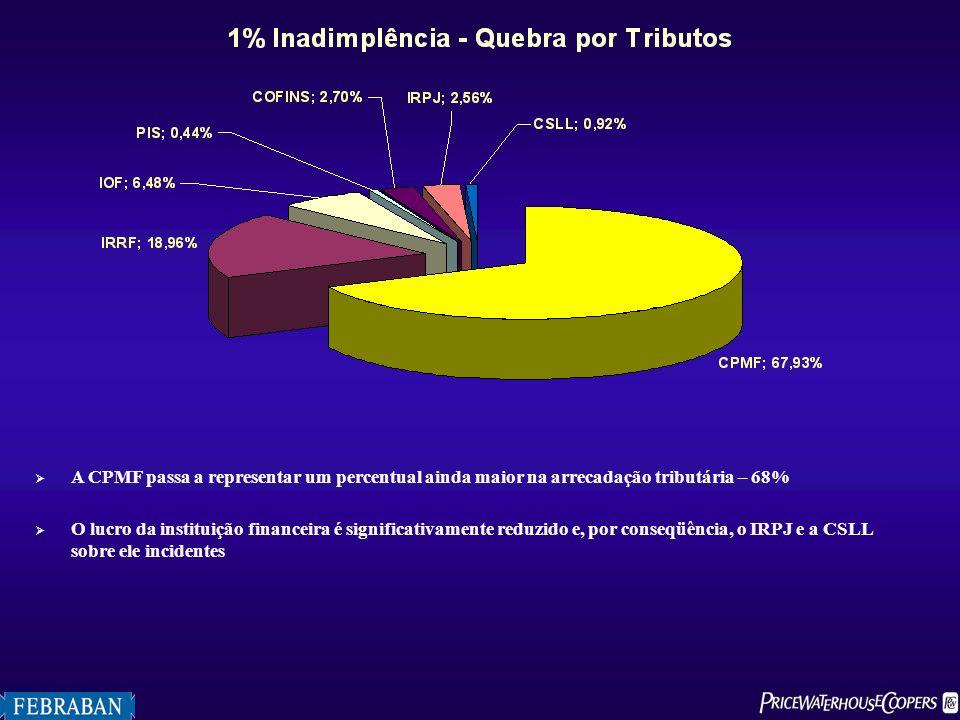 A CPMF passa a representar um percentual ainda maior na arrecadação tributária – 68% O lucro da instituição financeira é significativamente reduzido e