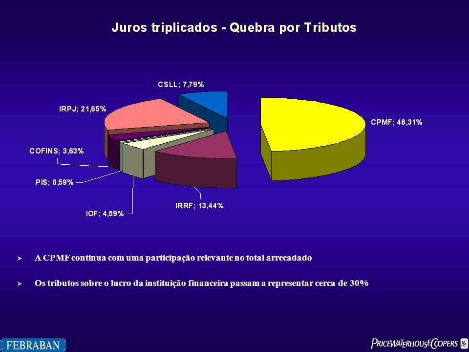 A CPMF continua com uma participação relevante no total arrecadado Os tributos sobre o lucro da instituição financeira passam a representar cerca de 3