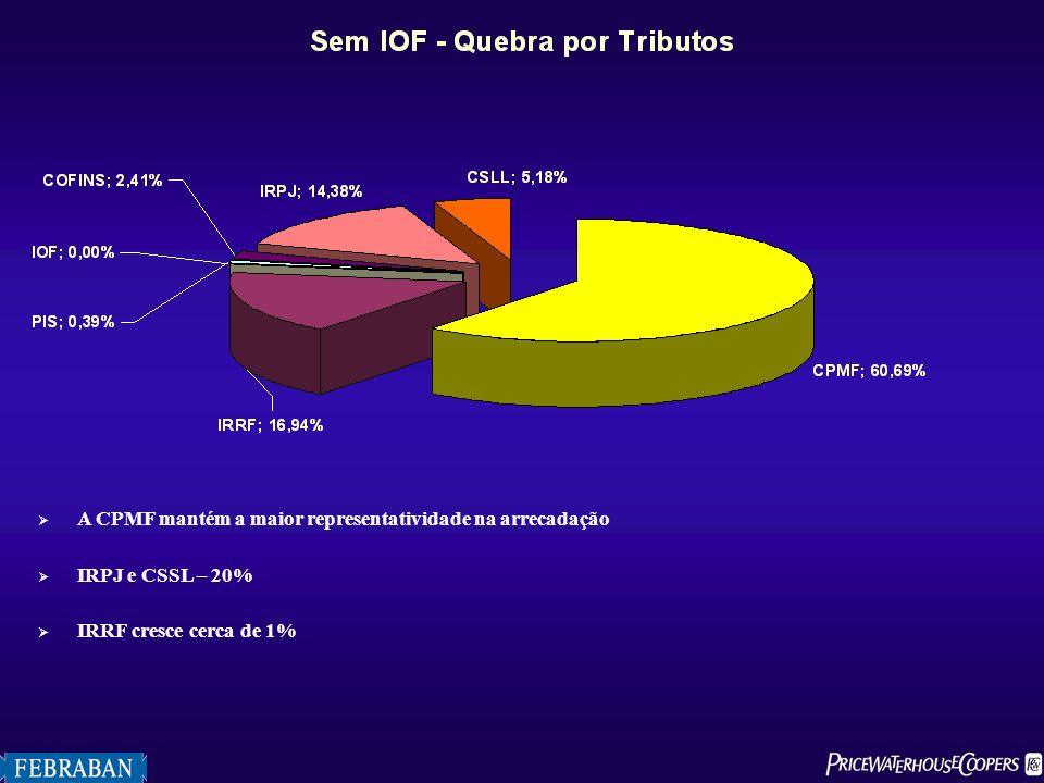 A CPMF mantém a maior representatividade na arrecadação IRPJ e CSSL – 20% IRRF cresce cerca de 1%