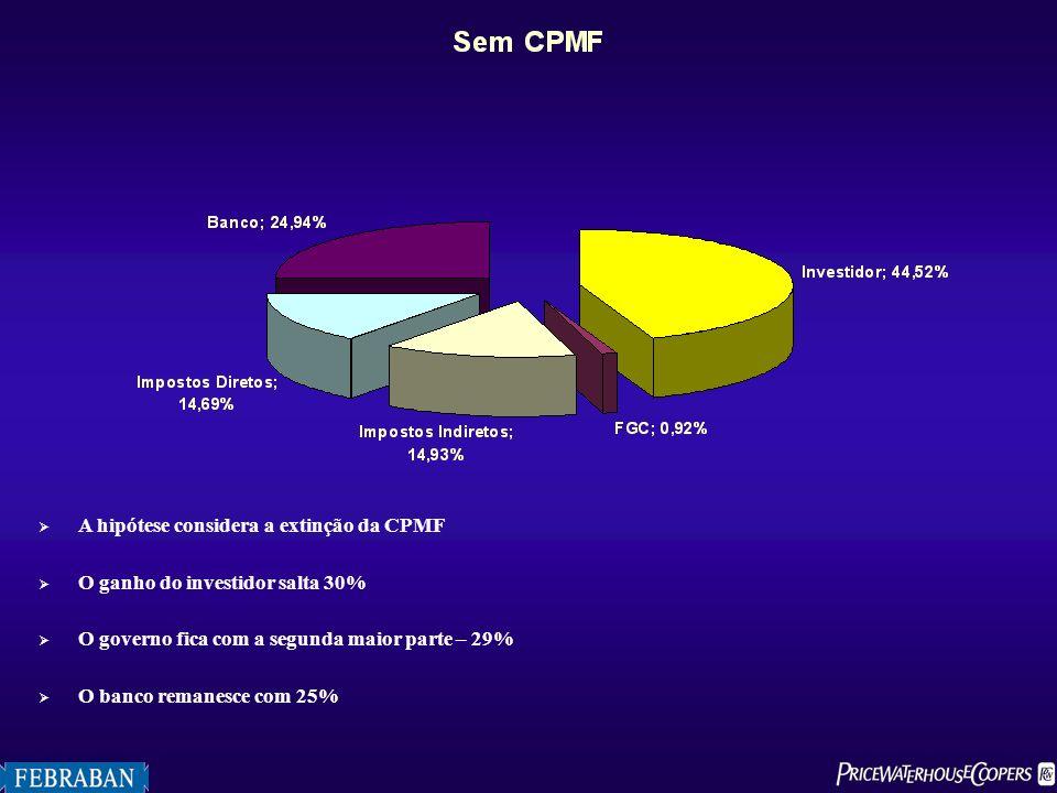 A hipótese considera a extinção da CPMF O ganho do investidor salta 30% O governo fica com a segunda maior parte – 29% O banco remanesce com 25%