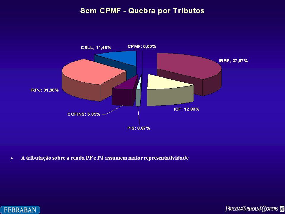 A tributação sobre a renda PF e PJ assumem maior representatividade