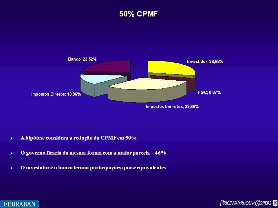 A hipótese considera a redução da CPMF em 50% O governo ficaria da mesma forma com a maior parcela – 46% O investidor e o banco teriam participações q