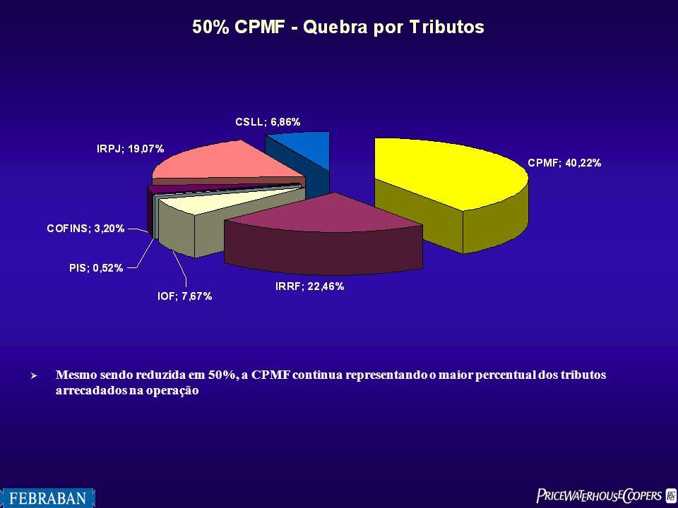 Mesmo sendo reduzida em 50%, a CPMF continua representando o maior percentual dos tributos arrecadados na operação